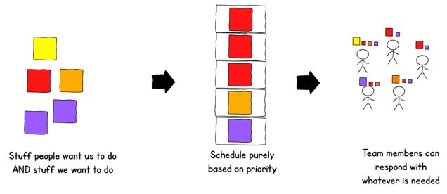 Variabilidad con colaboradores T